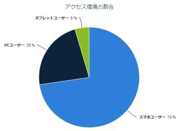 アクセス環境の割合