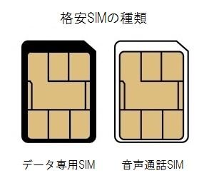 格安SIMの違い