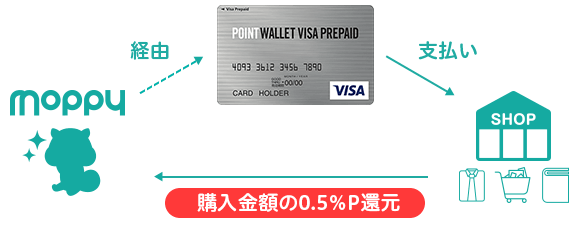 POINT WALLET VISA PREPAIDへチャージ