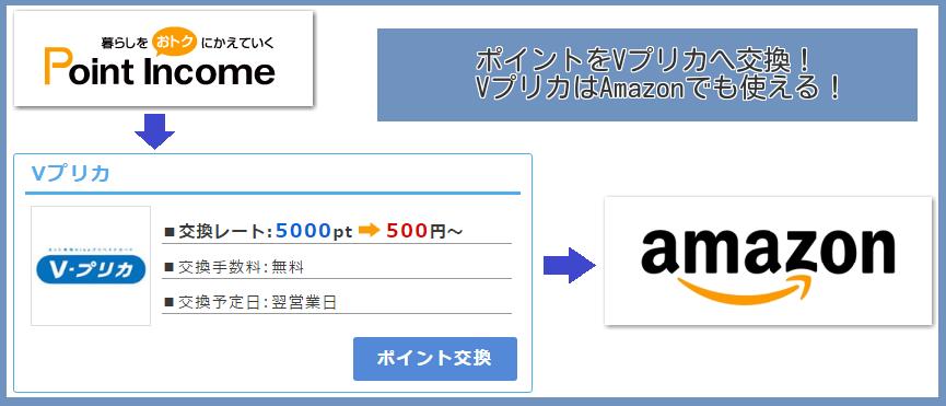 VプリカAmazon交換