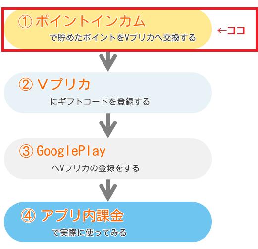 VプリカGoogleplayその1