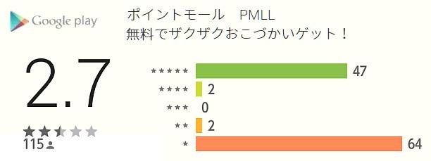 ポイントモールgoogleplay評判