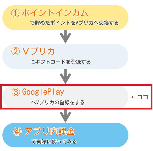 VプリカGoogleplayその3