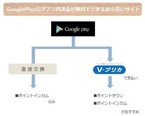 googleplay無料