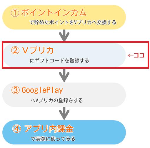 VプリカGoogleplayその2