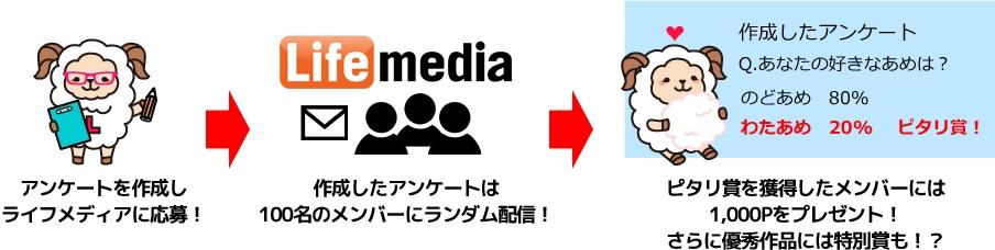 ライフメディア20周年大感謝祭その1詳細