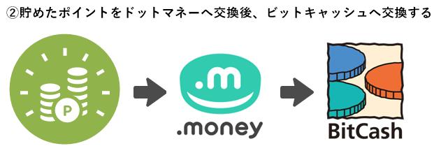 貯めたポイントをドットマネーへ交換後ビットキャッシュへ交換する
