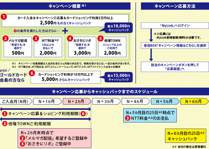 NTTグループカード入会特典02