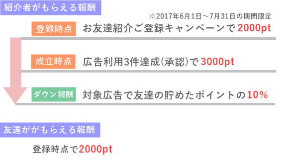 ポイントインカムの友達紹介キャンペーン
