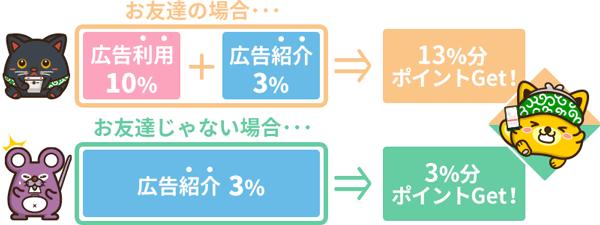 ポイントインカム広告紹介ボーナスサービス