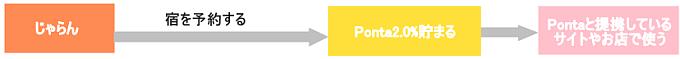 リクルートポイントとPontaの違い