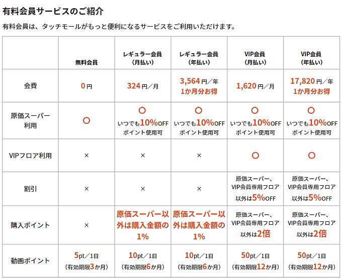タッチモール会員別内訳