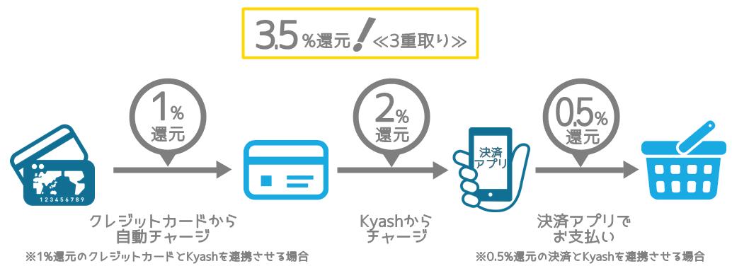 Kyash3重取り