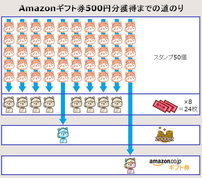 Amazonギフト券GET